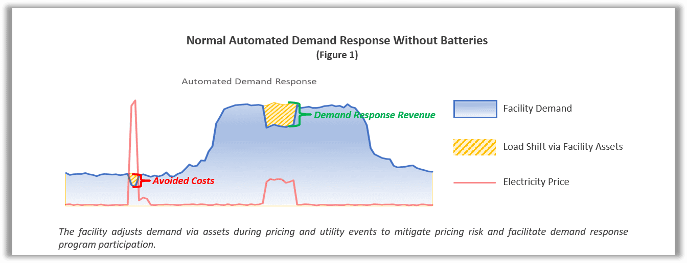 Diagram of Normal ADR Without Batteries