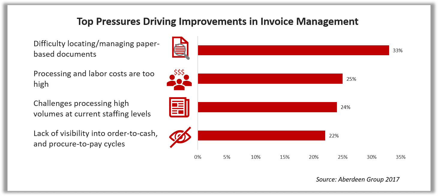 Chart of Top Pressures Driving Improvements in Invoice Management