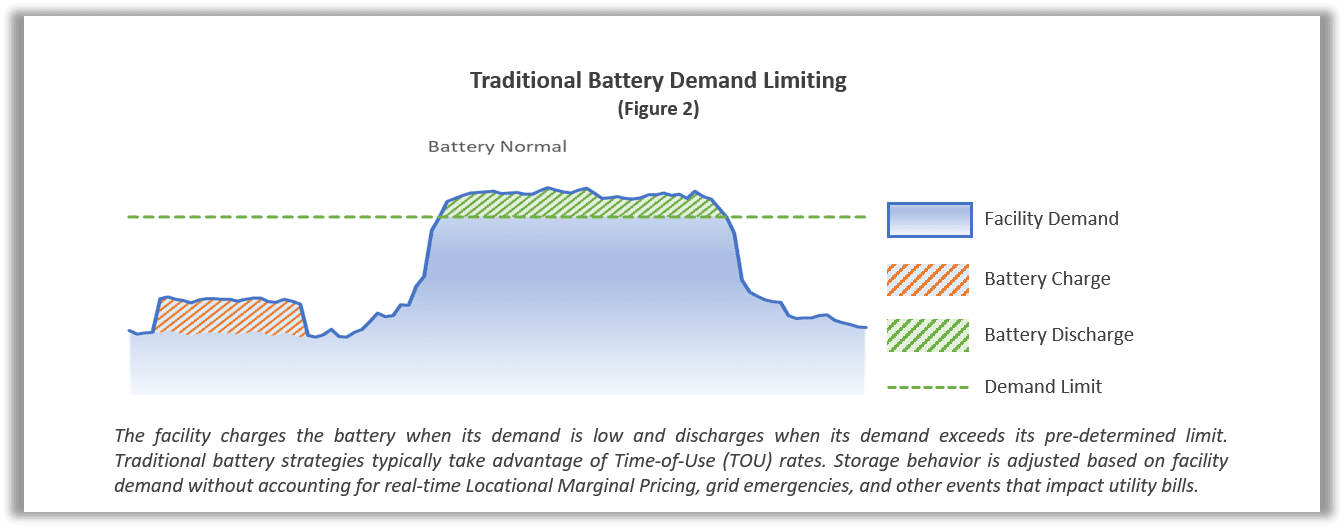 Traditional Demand Limiting via Battery Diagram